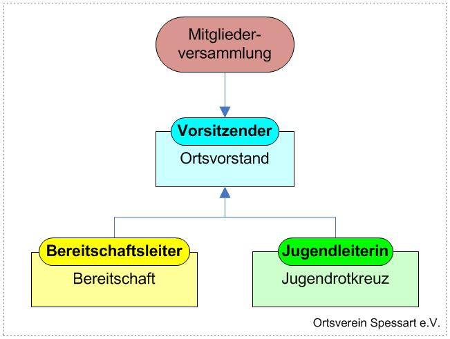 DRK-Spessart Struktur